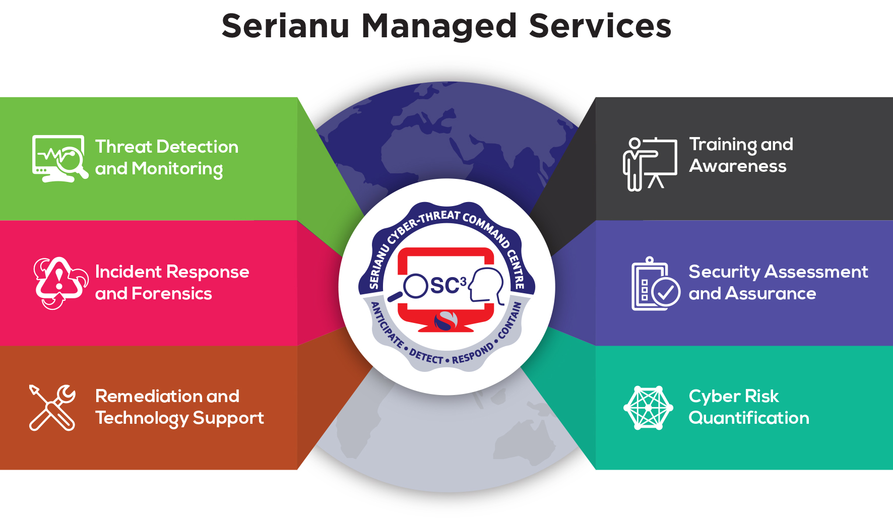 Serianu Managed Services